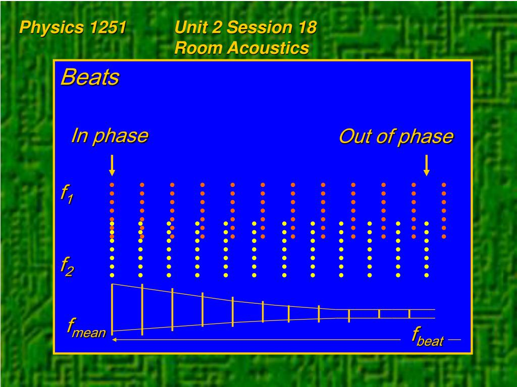 Physics 1251Unit 2 Session 18Room Acoustics