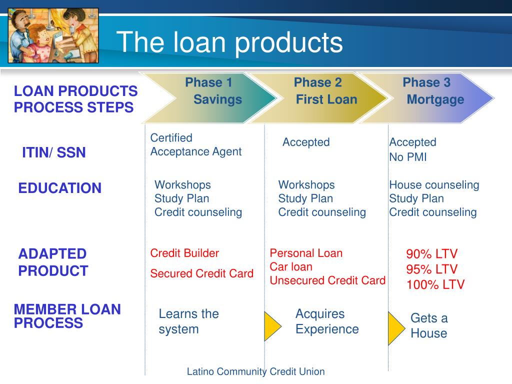 loans for 10000 with no credit checks - 2