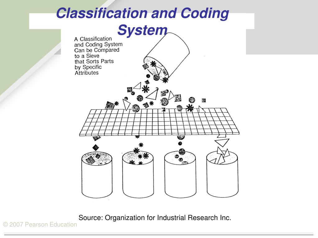 Classification and Coding System