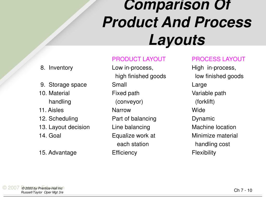 Comparison Of Product And Process   Layouts