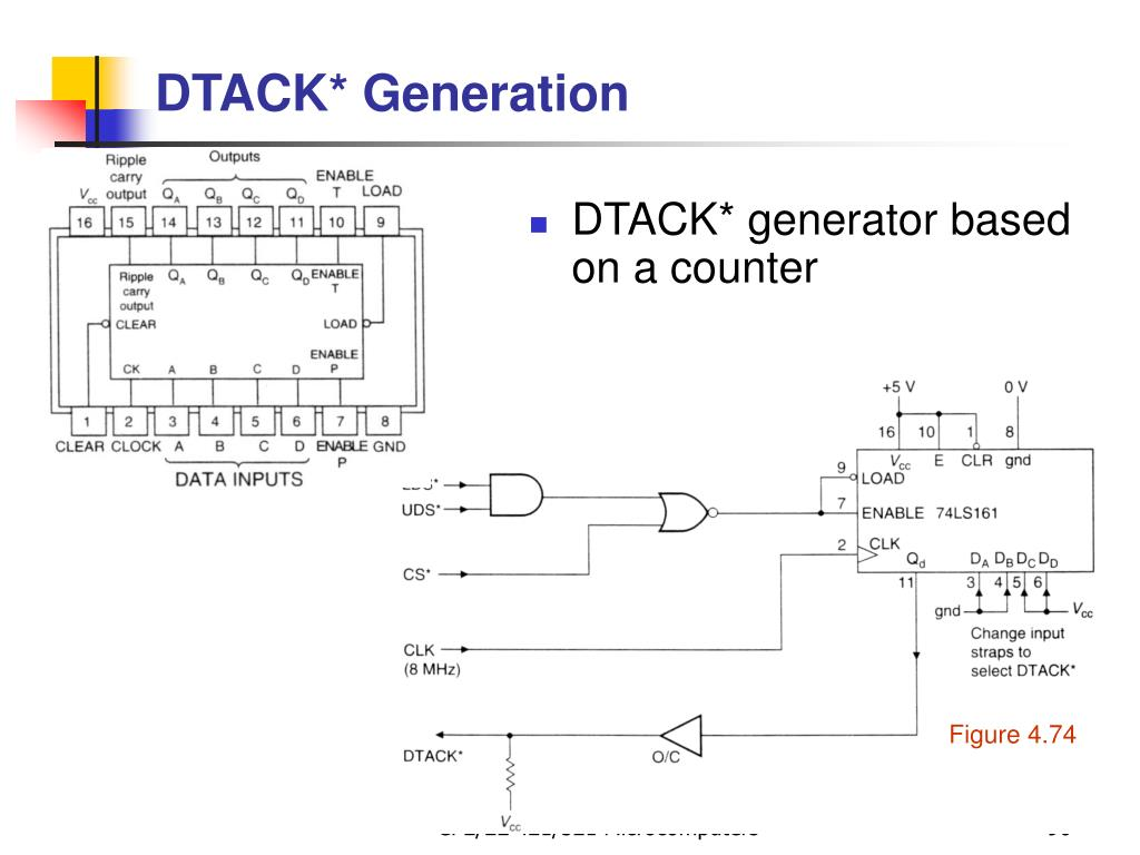 DTACK* generator based on a counter