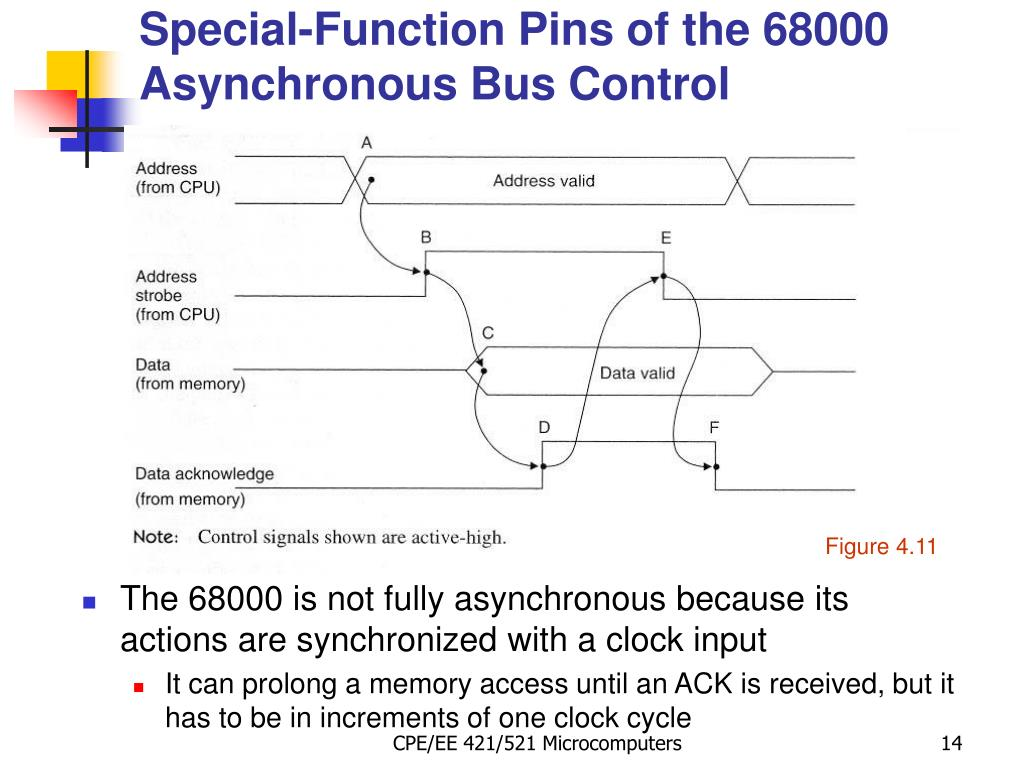 Special-Function Pins of the 68000 Asynchronous Bus Control