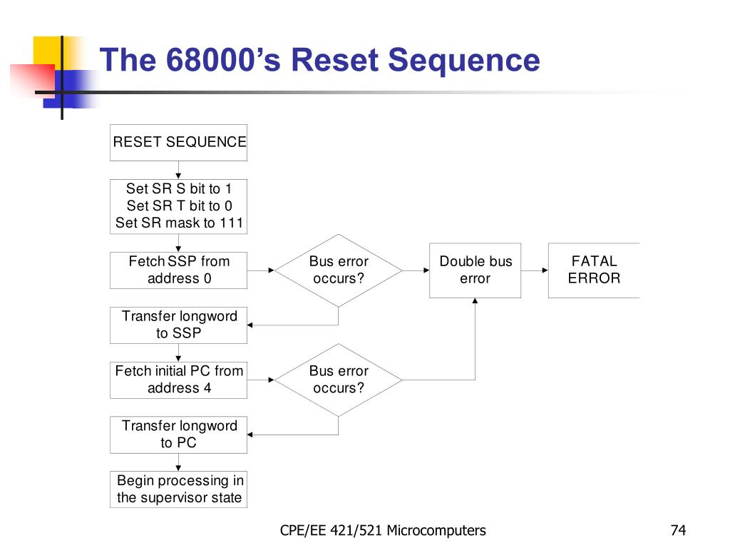 The 68000's Reset Sequence