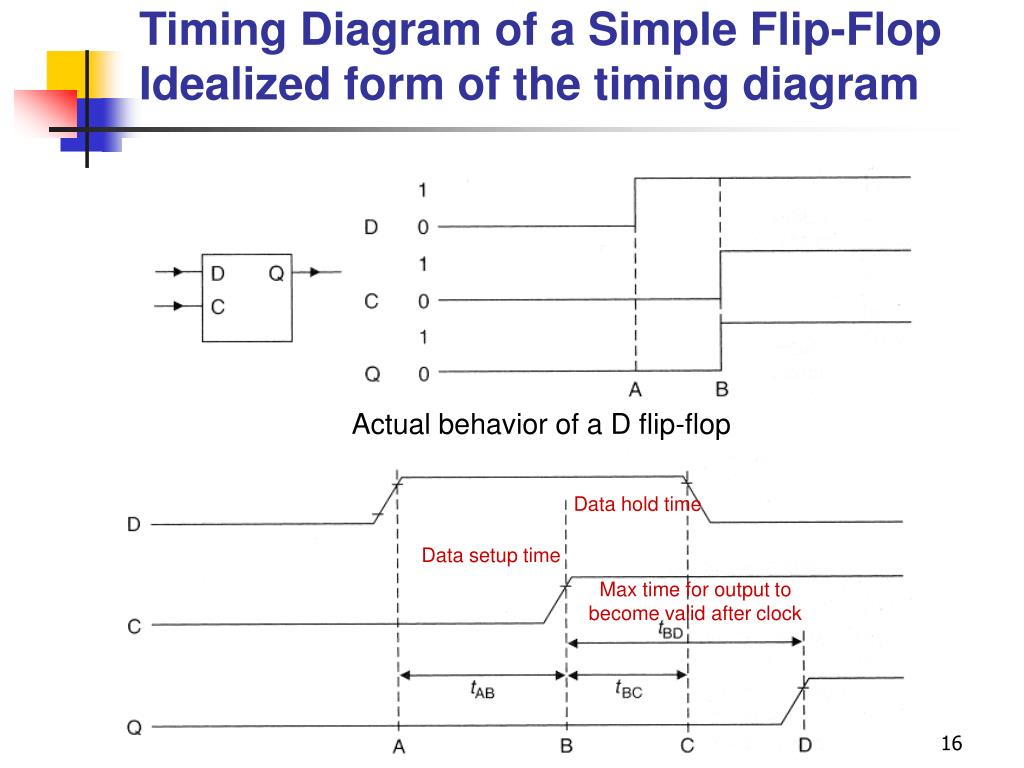 Timing Diagram of a Simple Flip-Flop
