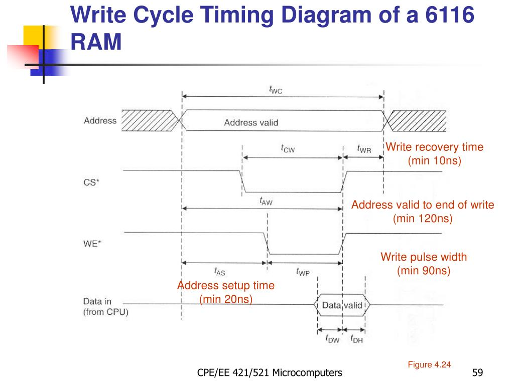Write Cycle Timing Diagram of a 6116 RAM