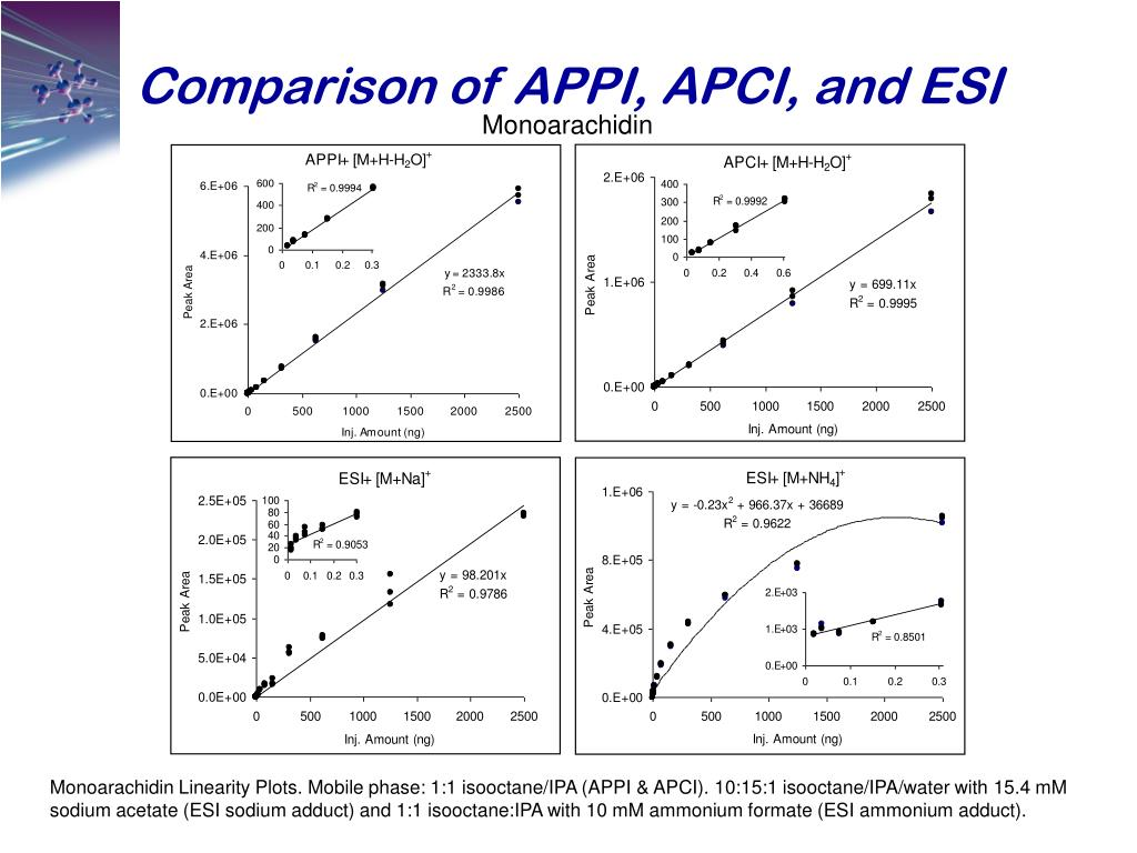 Comparison of APPI, APCI, and ESI