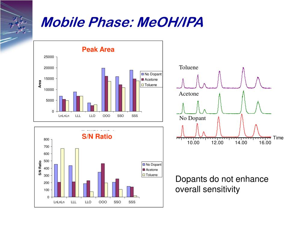 Mobile Phase: MeOH/IPA