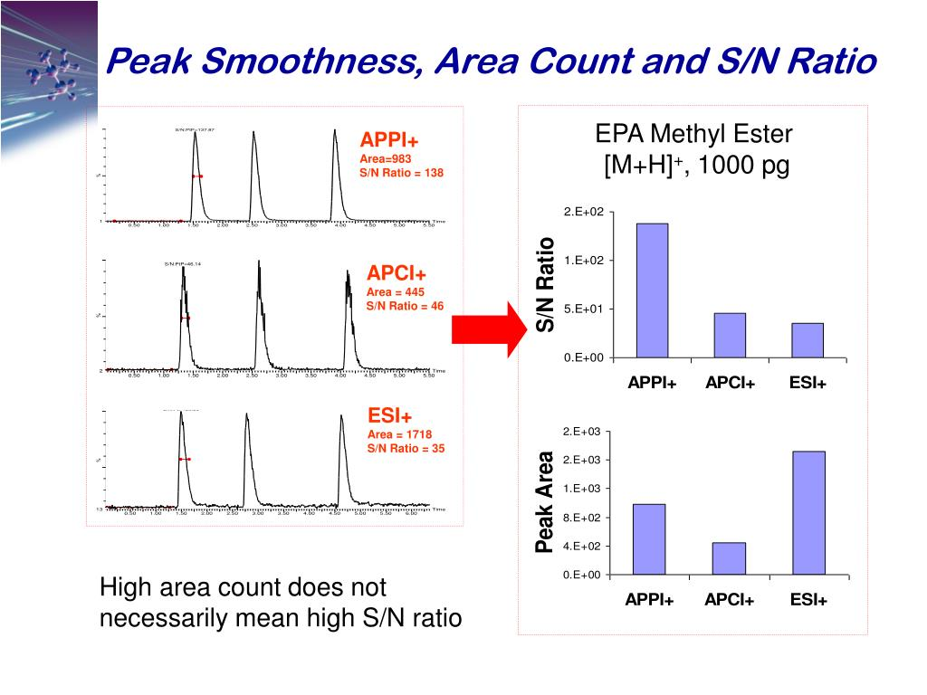 Peak Smoothness, Area Count and S/N Ratio
