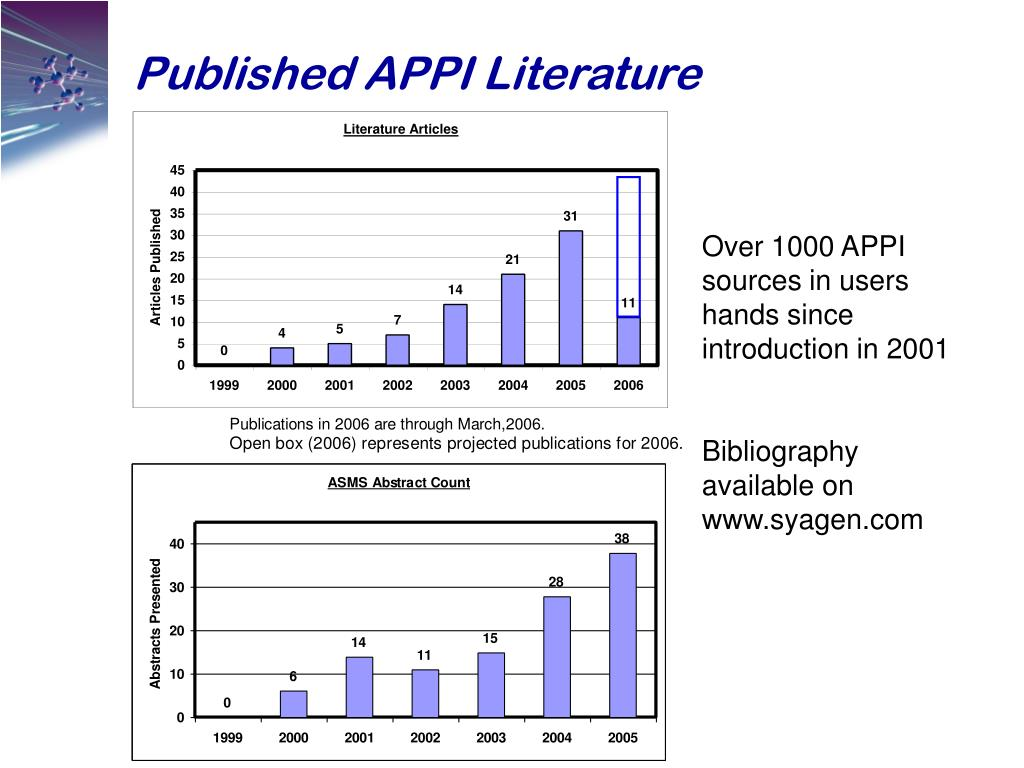 Published APPI Literature