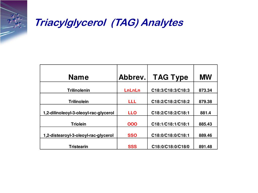 Triacylglycerol  (TAG) Analytes