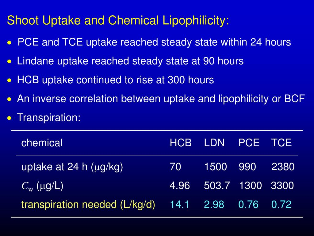Shoot Uptake and Chemical Lipophilicity: