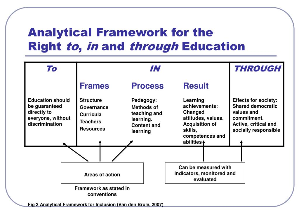 Analytical Framework for the             Right