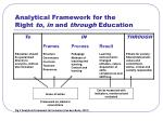 analytical framework for the right to in and through education