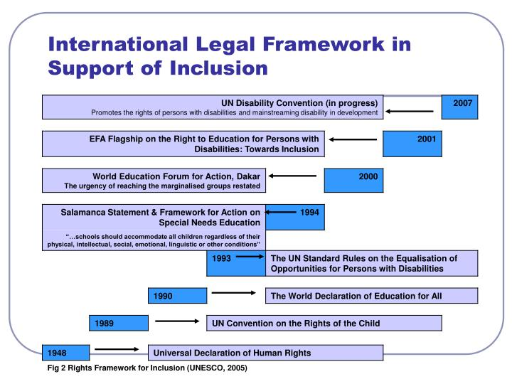 International legal framework in support of inclusion l.jpg