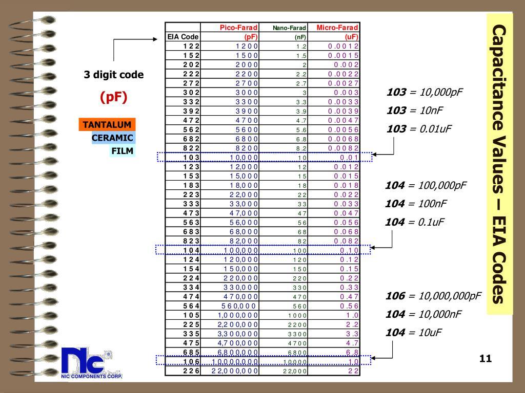 Capacitance Values – EIA Codes