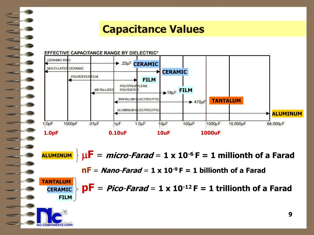 Capacitance Values