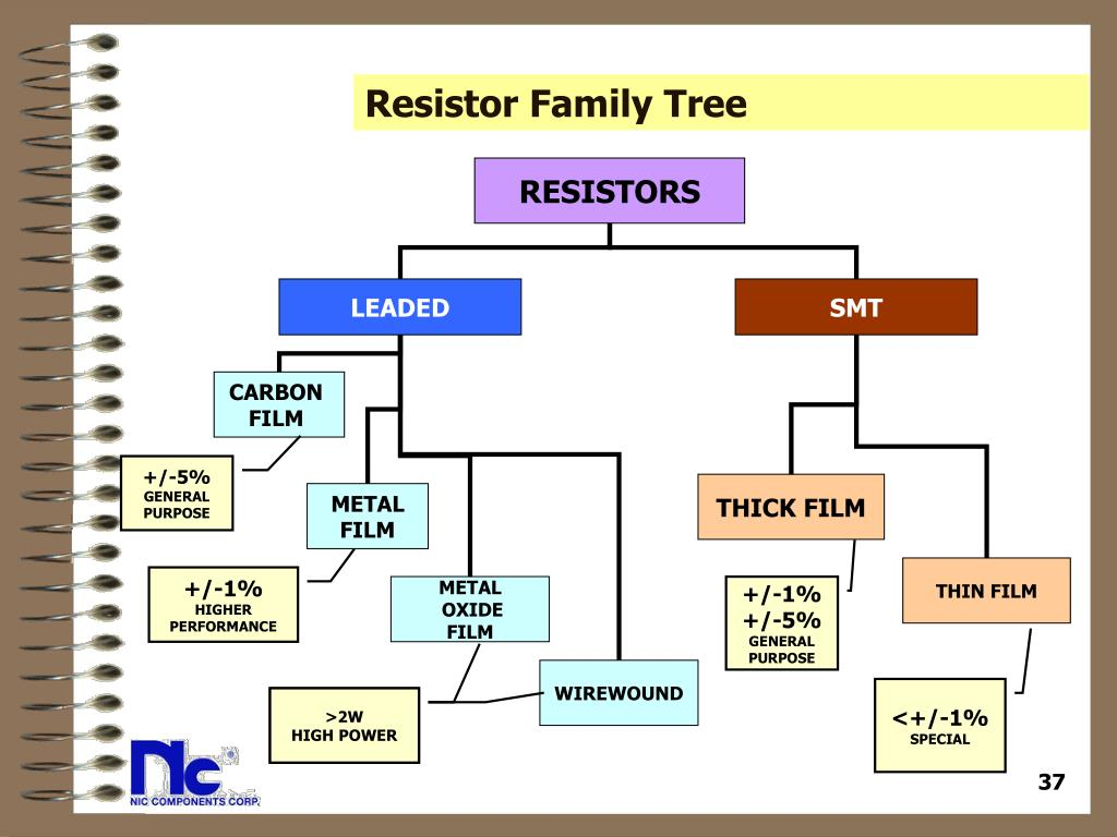 Resistor Family Tree