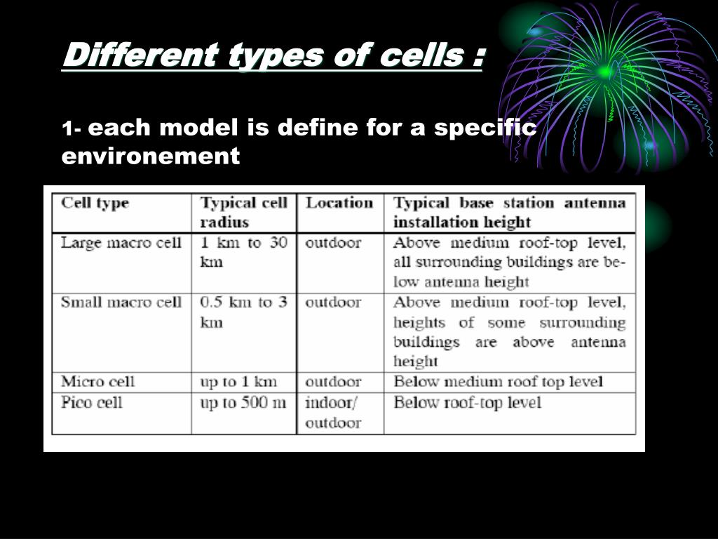 Different types of cells :