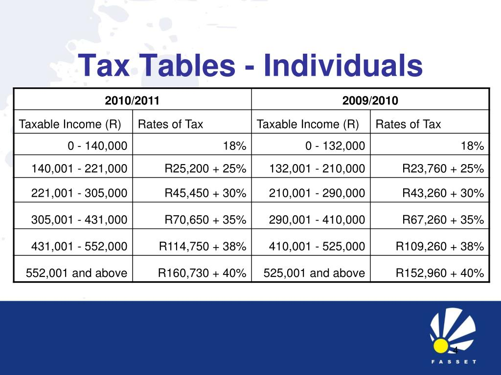 Tax Tables - Individuals