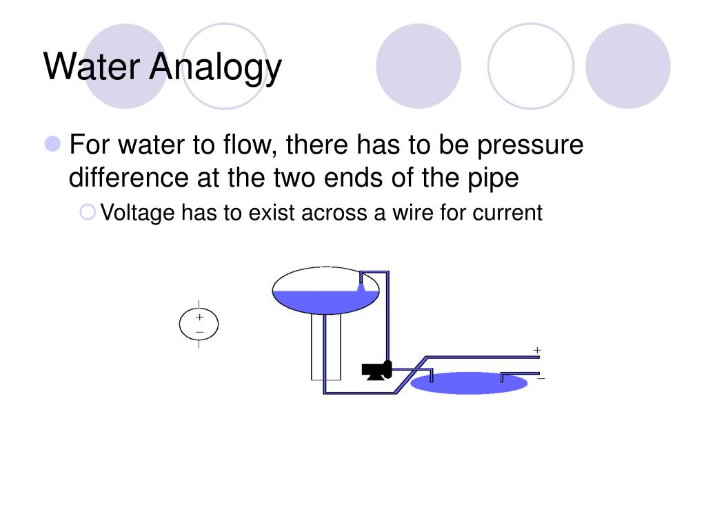 Water Analogy