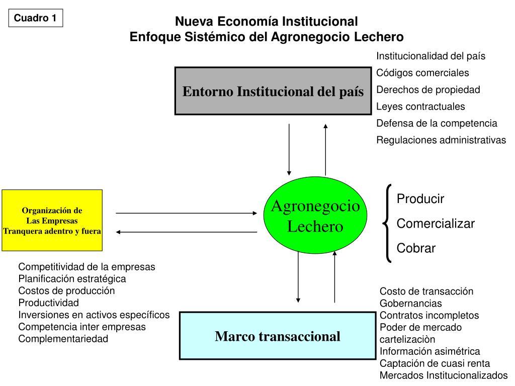 Entorno Institucional del país