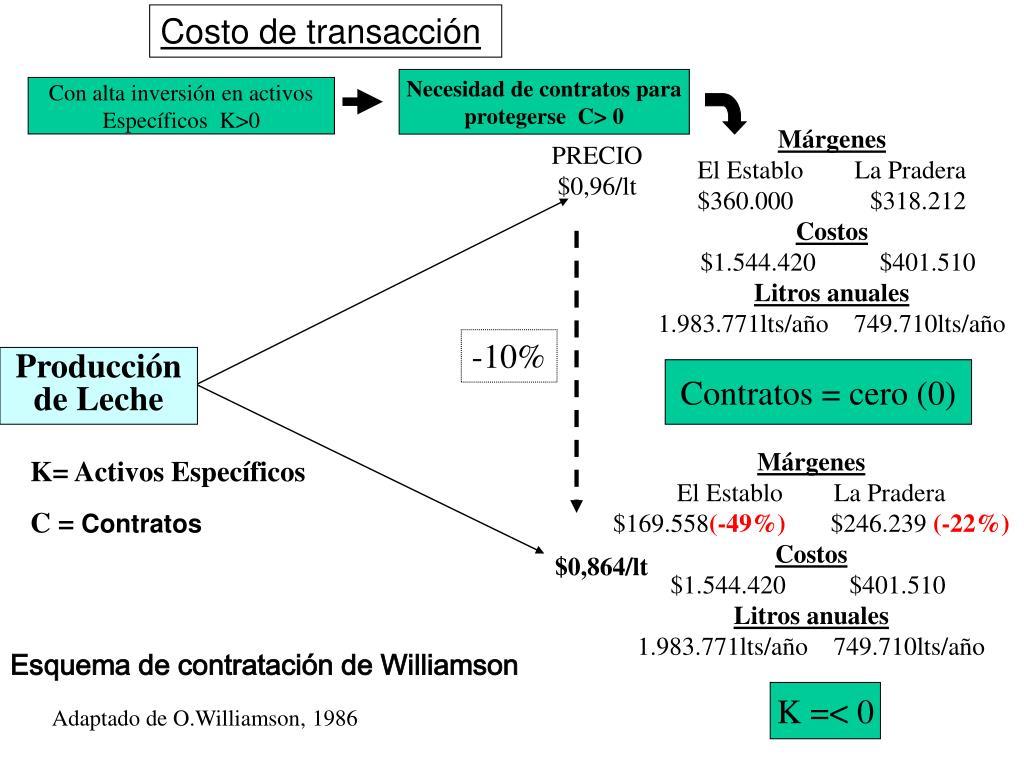 Costo de transacción
