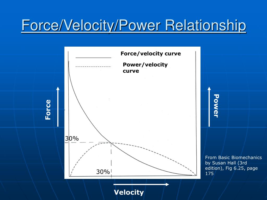 Force/Velocity/Power Relationship