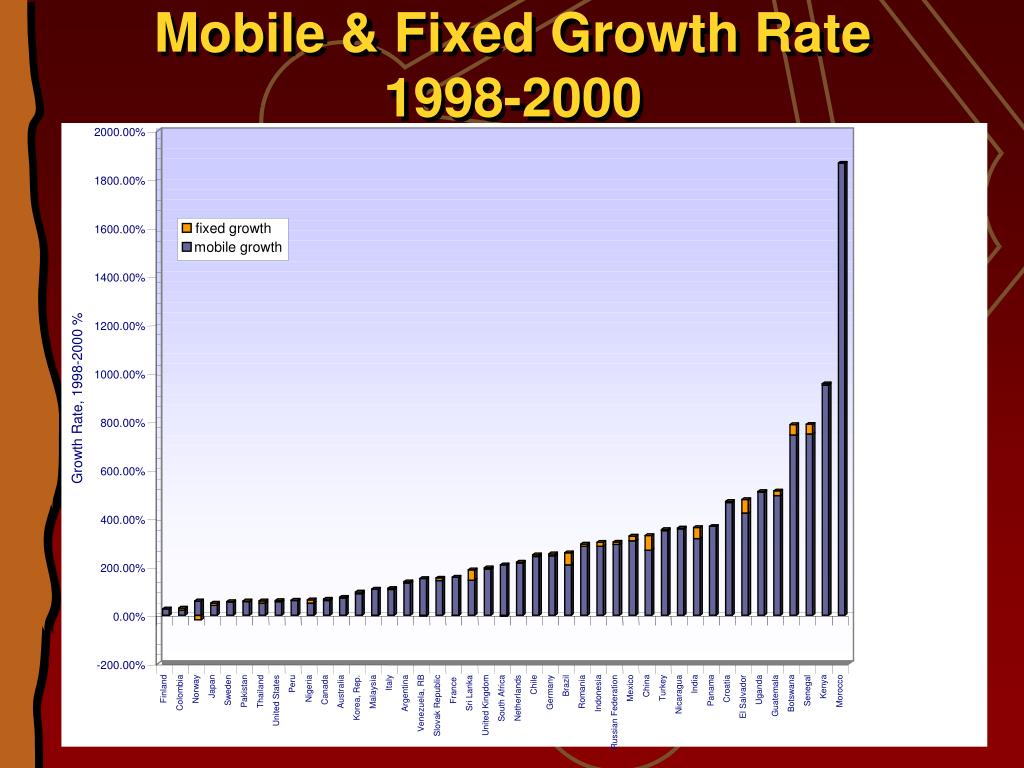 Mobile & Fixed Growth Rate