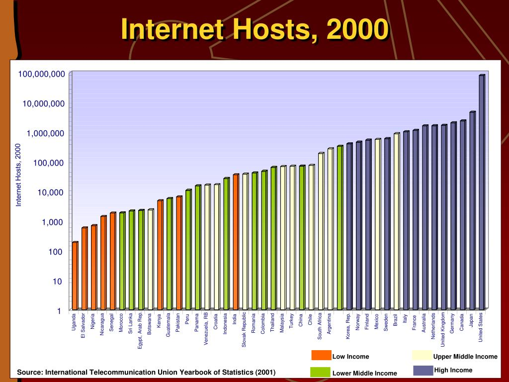 Internet Hosts, 2000