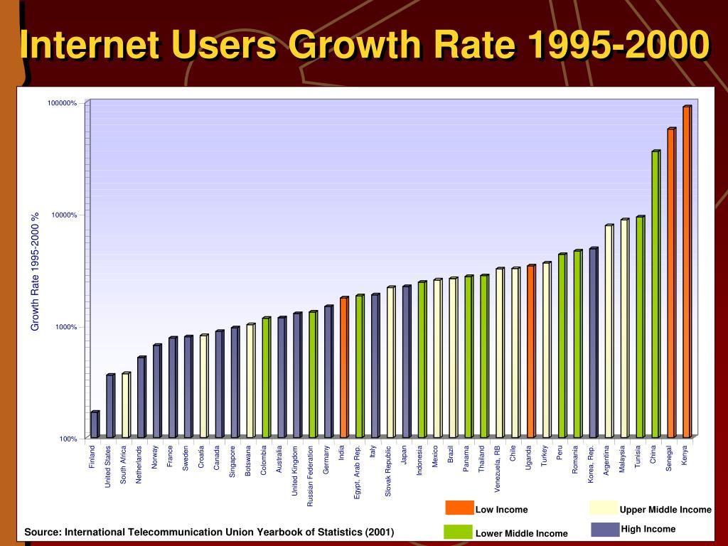 Internet Users Growth Rate 1995-2000