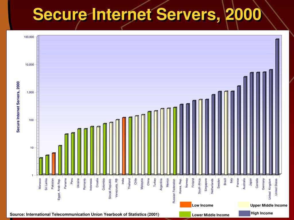 Secure Internet Servers, 2000