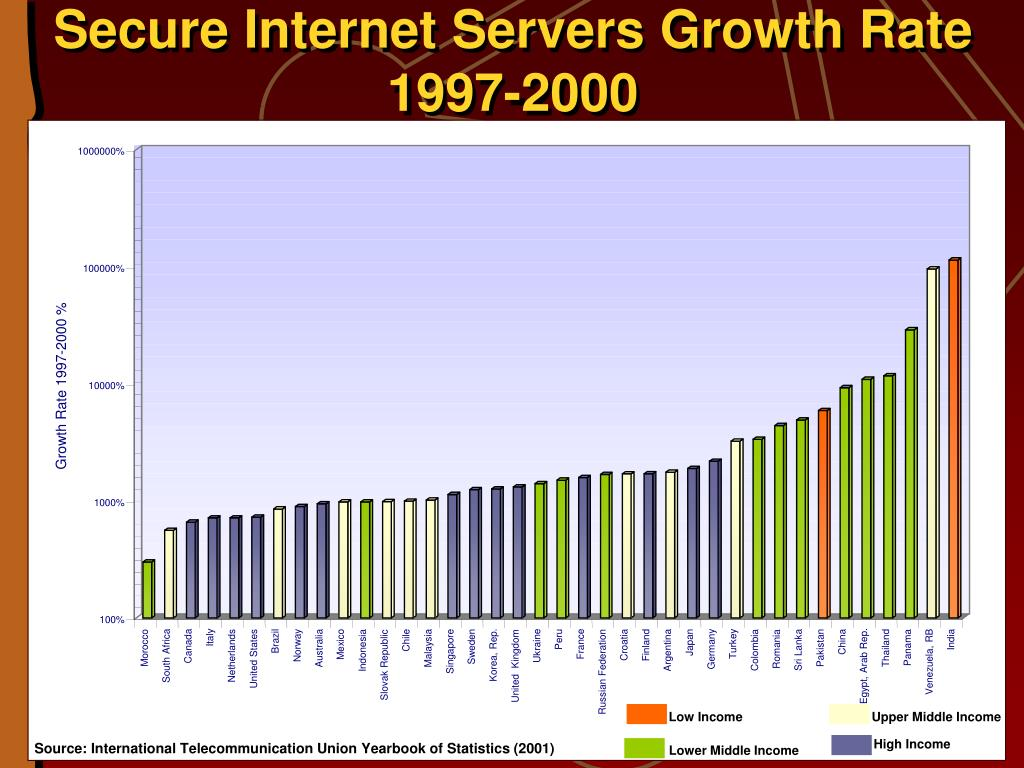 Secure Internet Servers Growth Rate 1997-2000