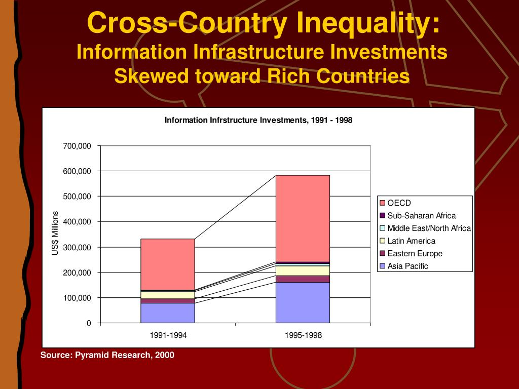 Cross-Country Inequality: