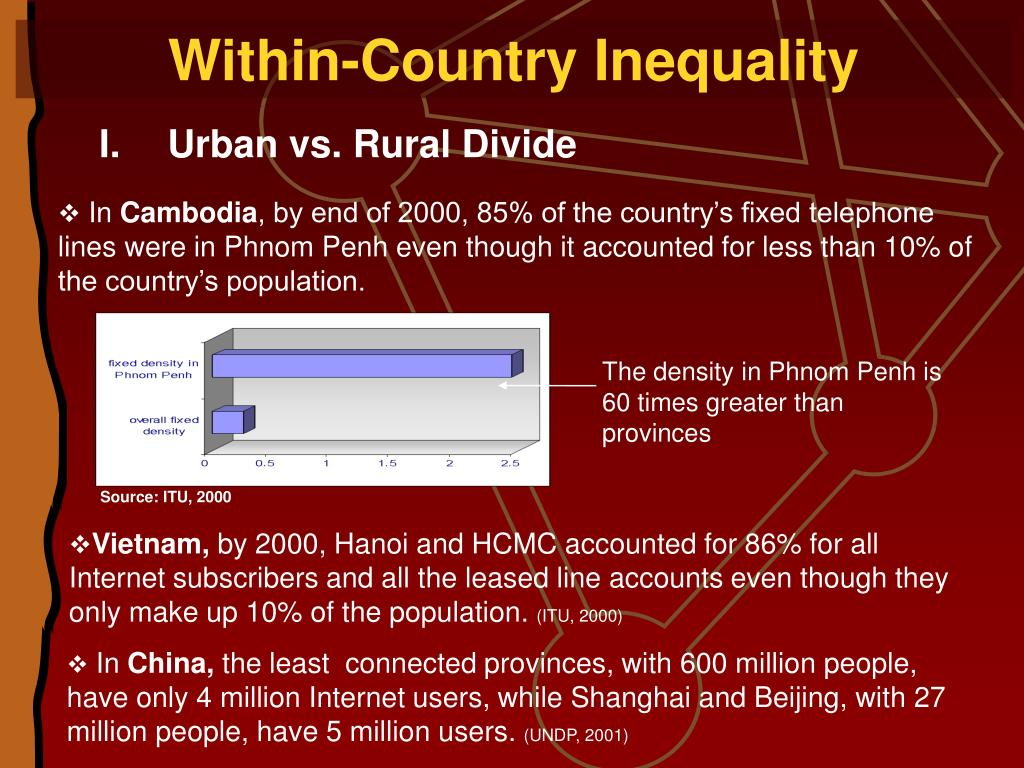 Within-Country Inequality