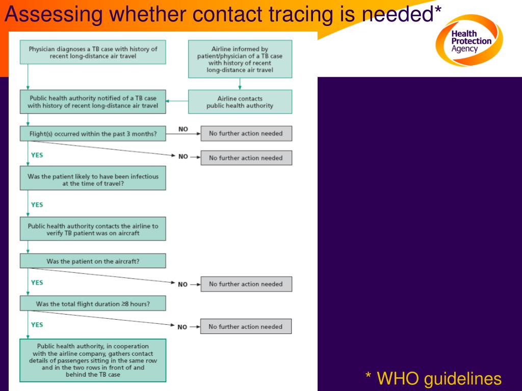 Assessing whether contact tracing is needed*