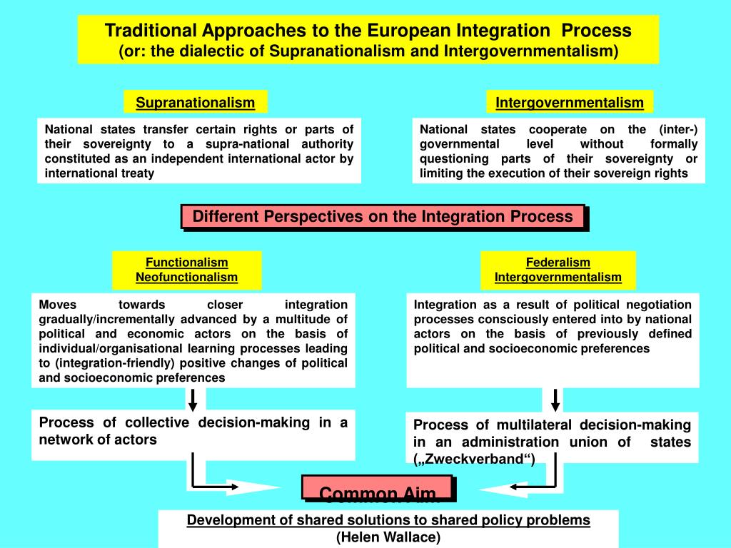 reason of european integration Many theories on european integration have emerged after the terrible theory of european integration politics the reason for the power lies in the nature of.