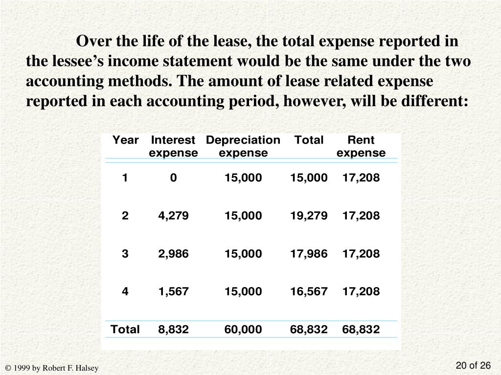 Over the life of the lease, the total expense reported in the lessee's income statement would be the same under the two accounting methods. The amount of lease related expense reported in each accounting period, however, will be different: