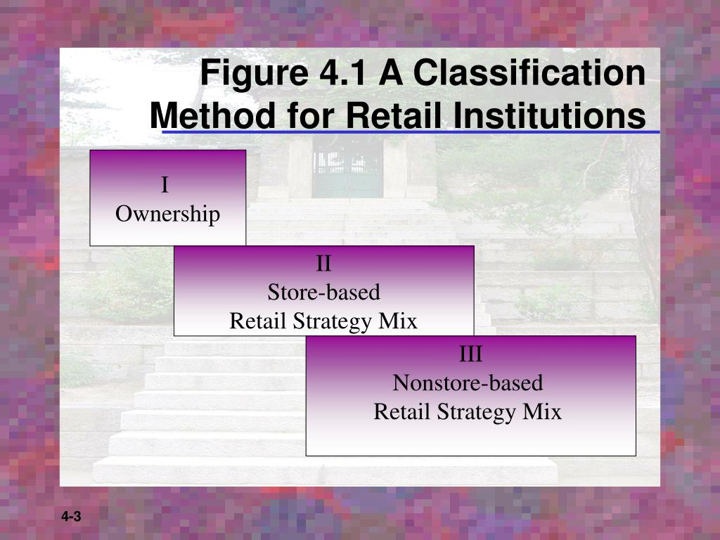 Figure 4.1 A Classification Method for Retail Institutions