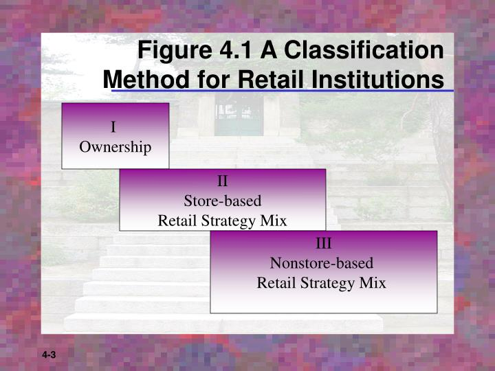Figure 4 1 a classification method for retail institutions