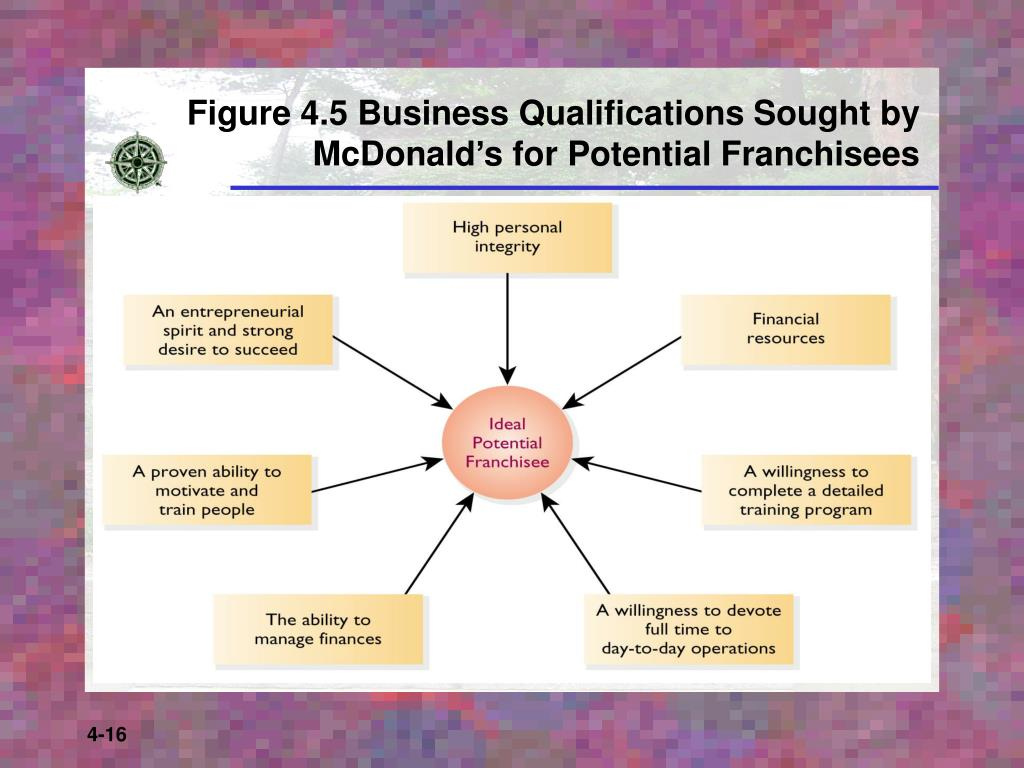 Figure 4.5 Business Qualifications Sought by McDonald's for Potential Franchisees
