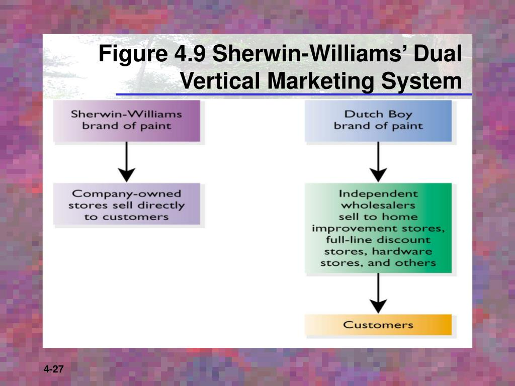 Figure 4.9 Sherwin-Williams' Dual Vertical Marketing System