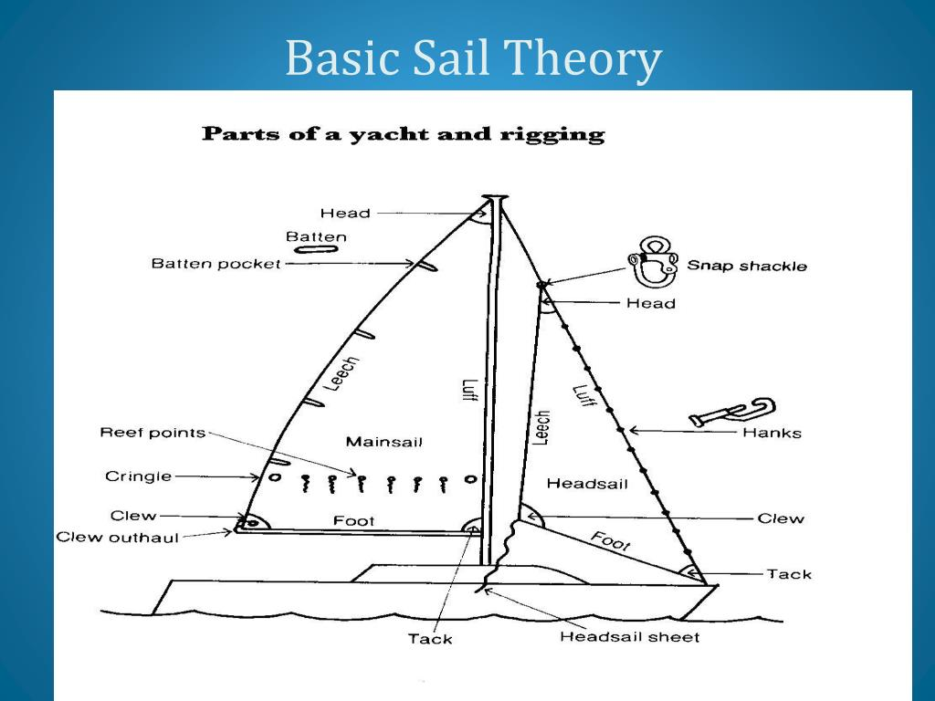 Basic Sail Theory