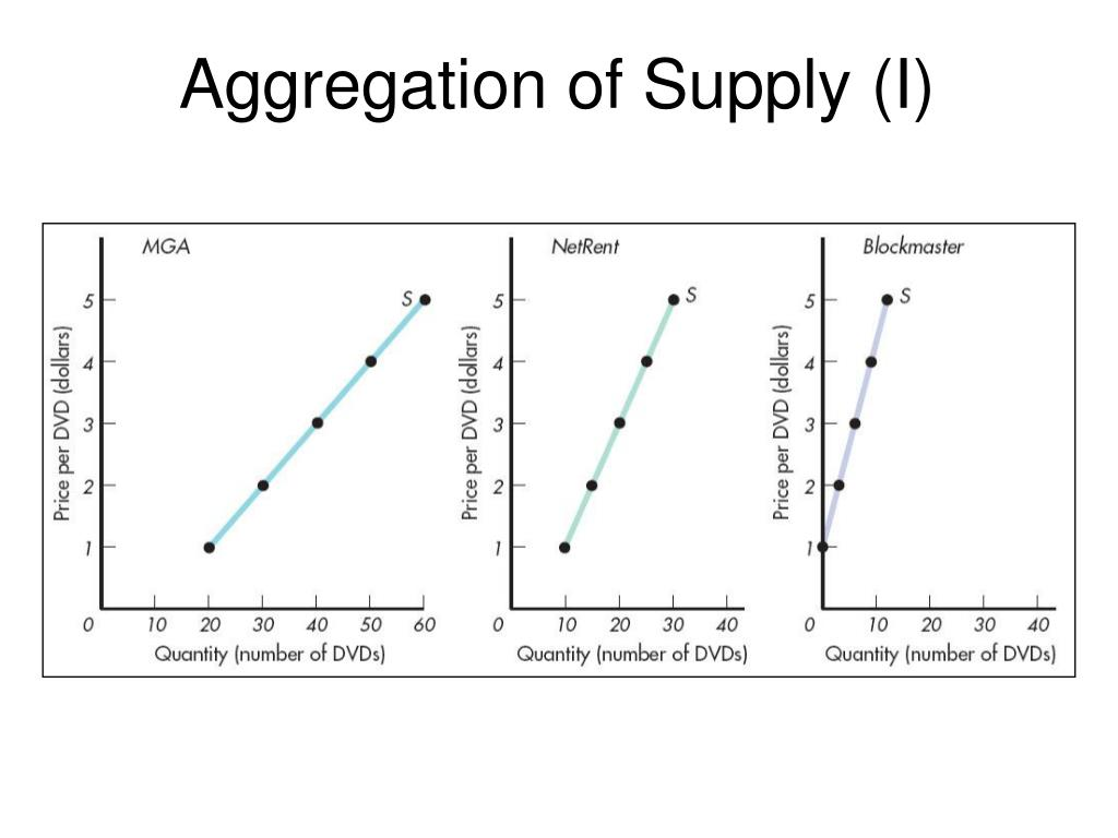 Aggregation of Supply (I)