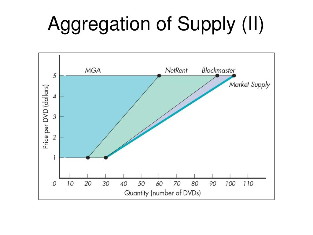 Aggregation of Supply (II)
