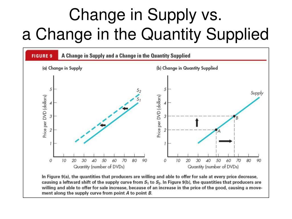Change in Supply vs.
