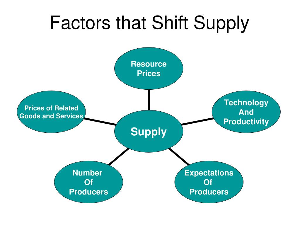Factors that Shift Supply