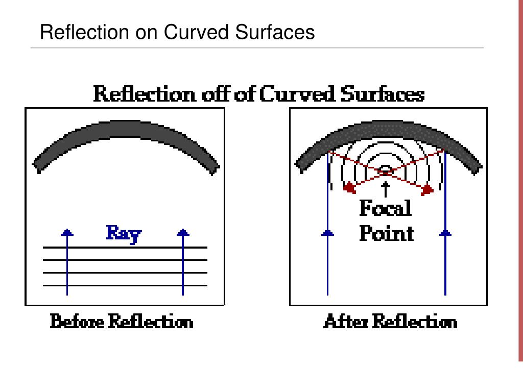 Reflection on Curved Surfaces