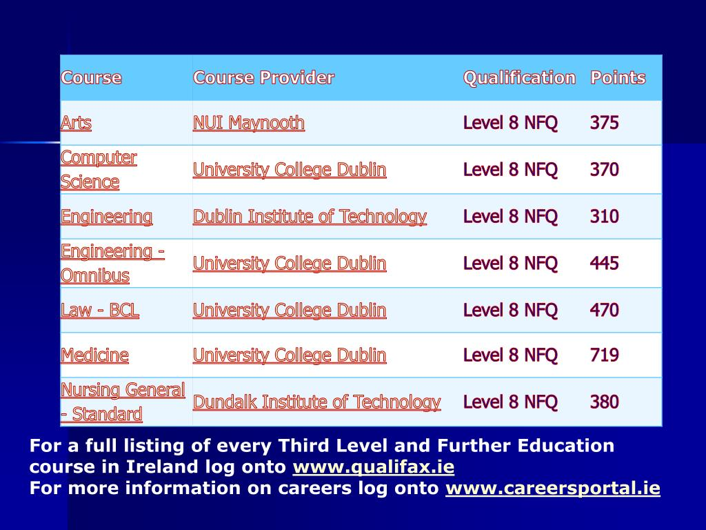 For a full listing of every Third Level and Further Education course in Ireland log onto