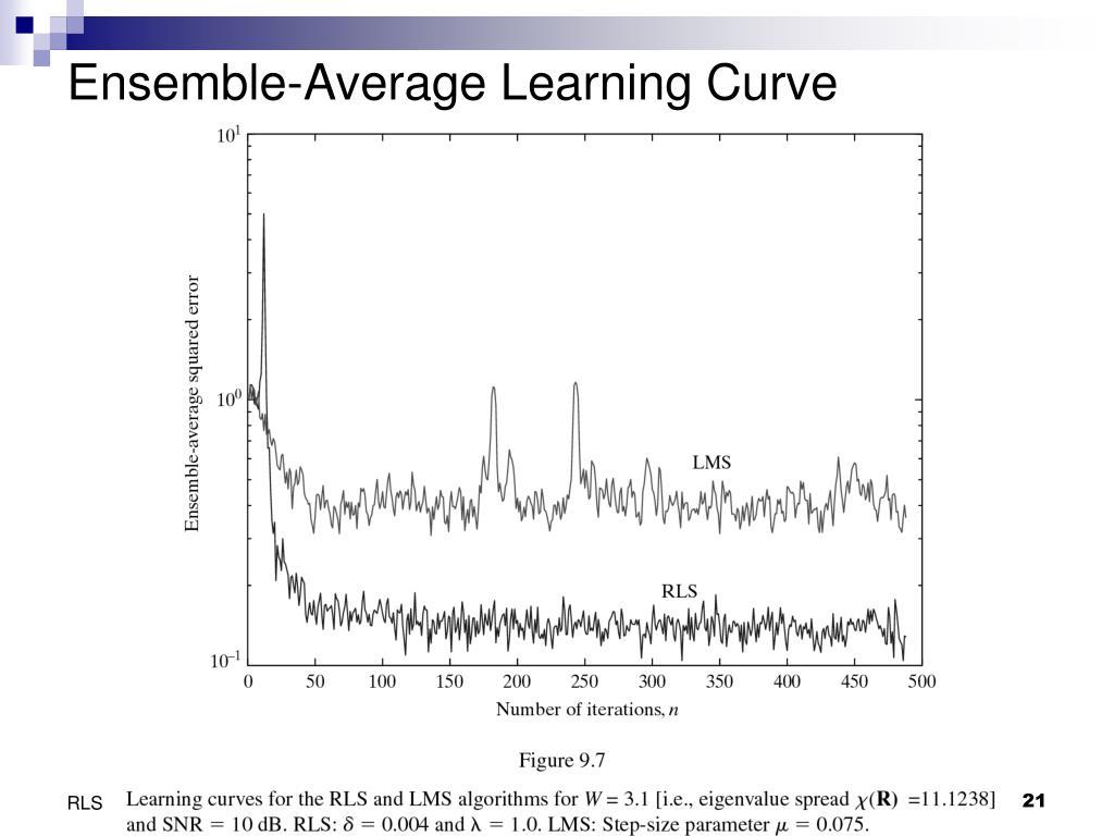 Ensemble-Average Learning Curve