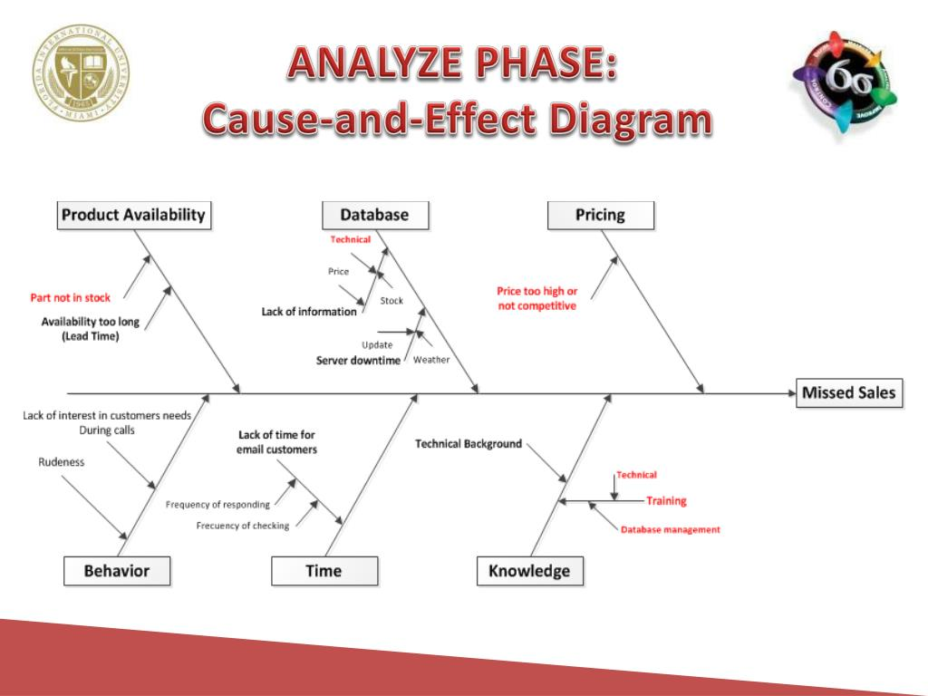 ANALYZE PHASE: